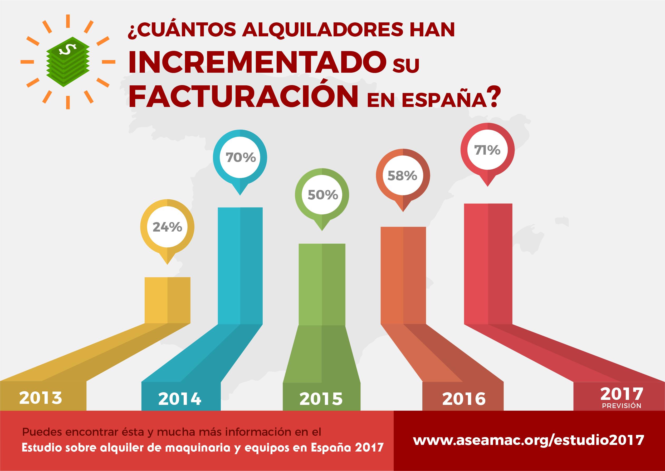 Gráfico de Evolución Anual del incremento de la facturación en España